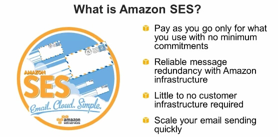 Integration with Amazon SES API